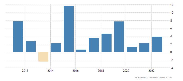 uganda manufacturing value added annual percent growth wb data