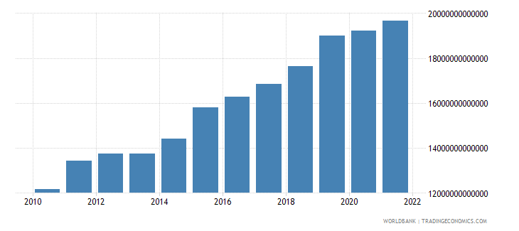 uganda manufacturing value added constant lcu wb data