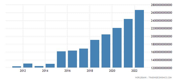 uganda manufacturing value added current lcu wb data