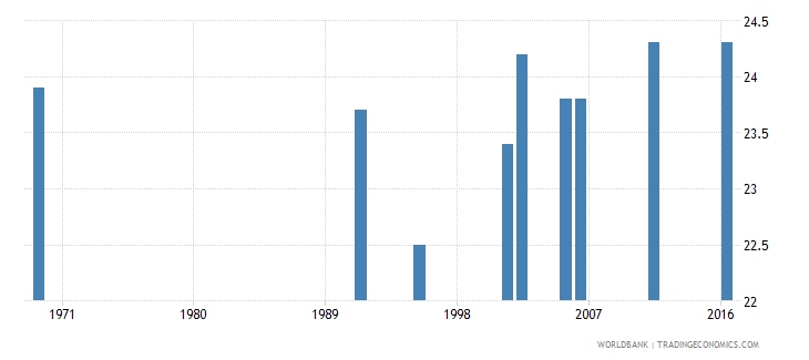 uganda mean age at first marriage male wb data
