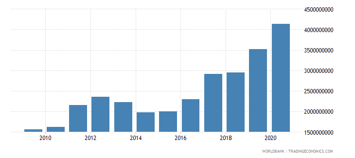 uganda merchandise exports by the reporting economy us dollar wb data