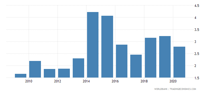 uganda merchandise exports to developing economies in east asia  pacific percent of total merchandise exports wb data