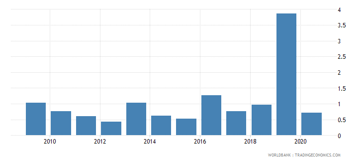 uganda merchandise exports to developing economies in europe  central asia percent of total merchandise exports wb data