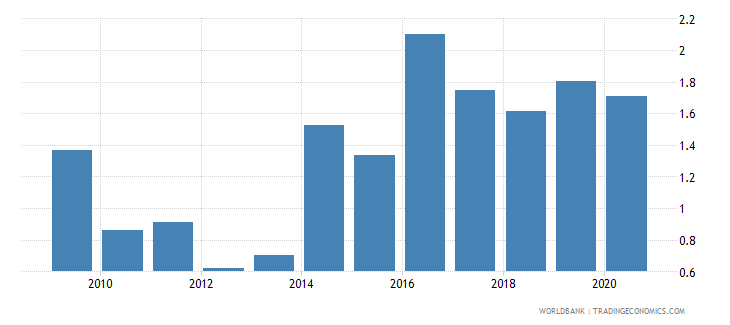 uganda merchandise exports to developing economies in south asia percent of total merchandise exports wb data