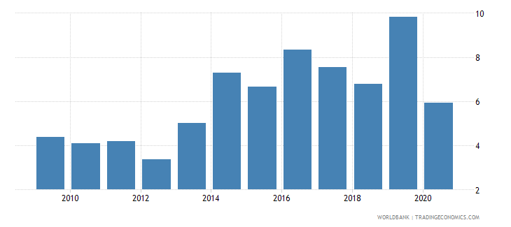 uganda merchandise exports to developing economies outside region percent of total merchandise exports wb data