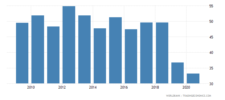 uganda merchandise exports to developing economies within region percent of total merchandise exports wb data