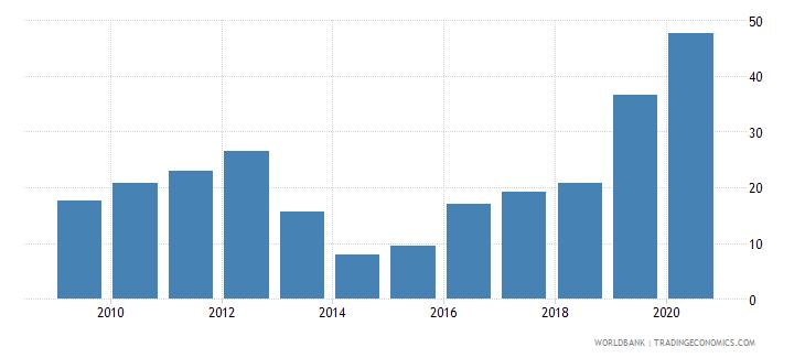 uganda merchandise exports to economies in the arab world percent of total merchandise exports wb data