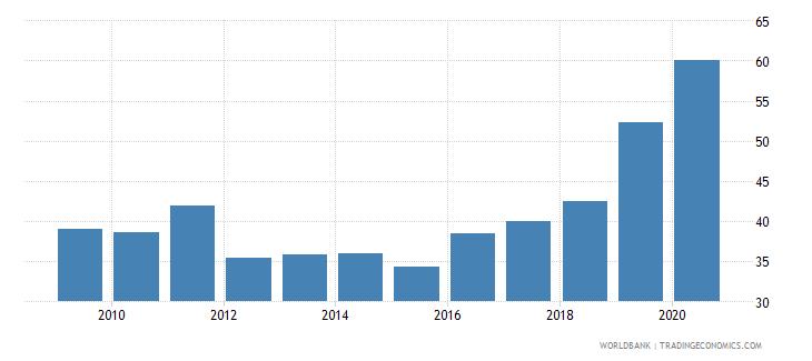 uganda merchandise exports to high income economies percent of total merchandise exports wb data