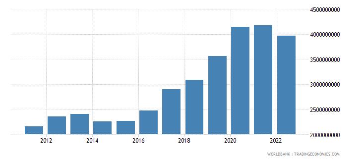 uganda merchandise exports us dollar wb data