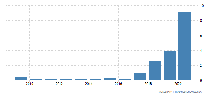 uganda merchandise imports by the reporting economy residual percent of total merchandise imports wb data