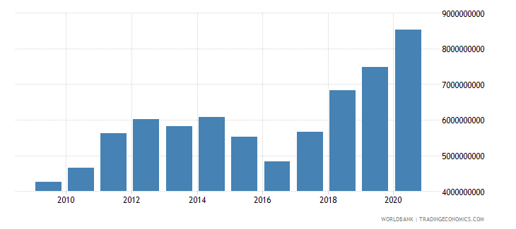uganda merchandise imports by the reporting economy us dollar wb data