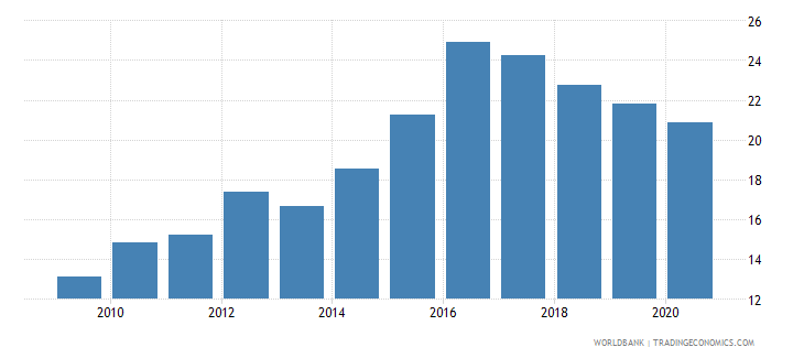uganda merchandise imports from developing economies in east asia  pacific percent of total merchandise imports wb data
