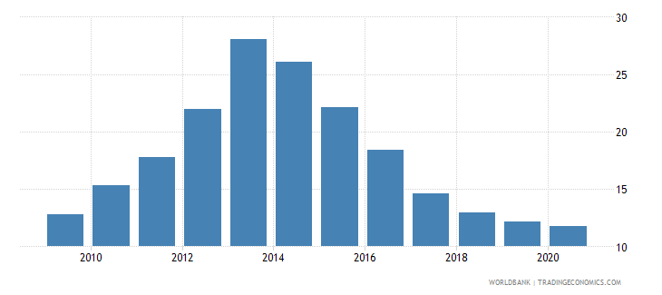 uganda merchandise imports from developing economies in south asia percent of total merchandise imports wb data