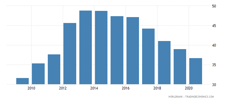 uganda merchandise imports from developing economies outside region percent of total merchandise imports wb data