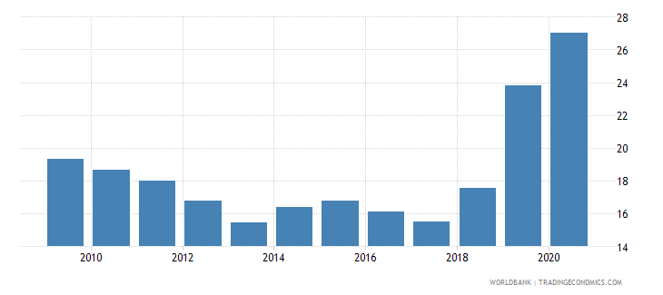 uganda merchandise imports from developing economies within region percent of total merchandise imports wb data