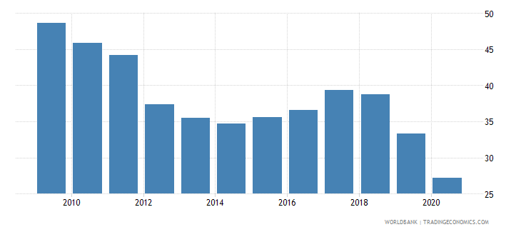 uganda merchandise imports from high income economies percent of total merchandise imports wb data
