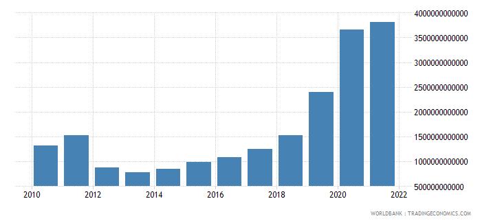 uganda military expenditure current lcu wb data