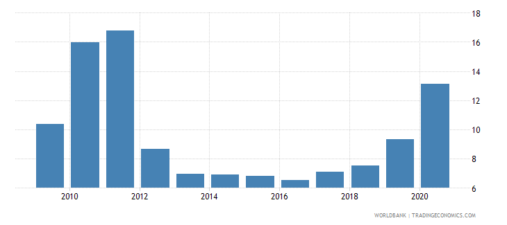 uganda military expenditure percent of central government expenditure wb data