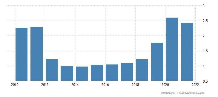 uganda military expenditure percent of gdp wb data