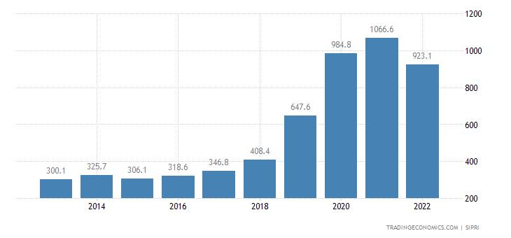 Uganda Military Expenditure