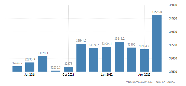 Uganda Money Supply M3