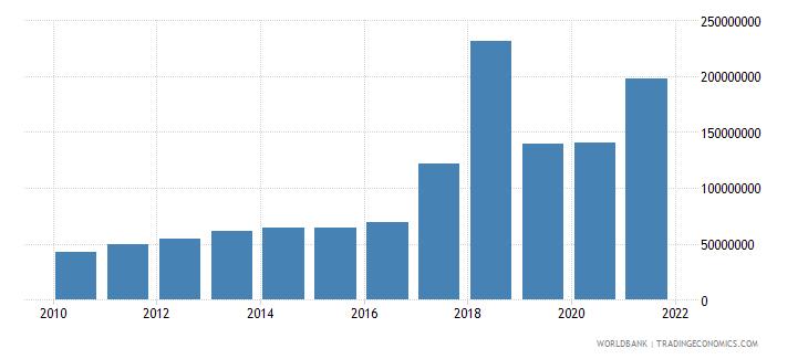 uganda multilateral debt service tds us dollar wb data