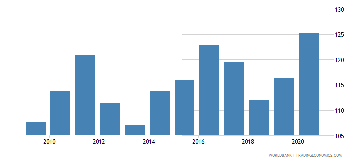 uganda net barter terms of trade index 2000  100 wb data
