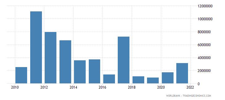 uganda net bilateral aid flows from dac donors australia us dollar wb data