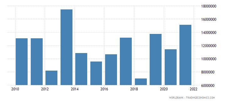 uganda net bilateral aid flows from dac donors austria us dollar wb data