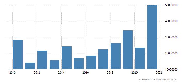uganda net bilateral aid flows from dac donors belgium us dollar wb data
