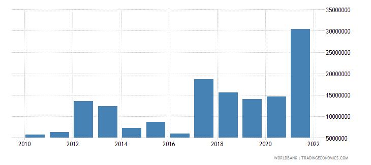 uganda net bilateral aid flows from dac donors canada us dollar wb data