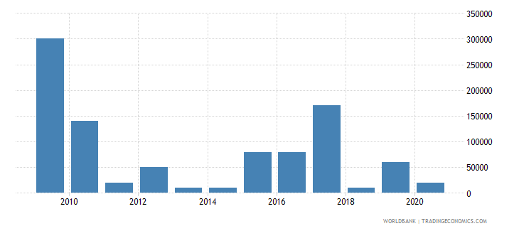 uganda net bilateral aid flows from dac donors czech republic current us$ wb data