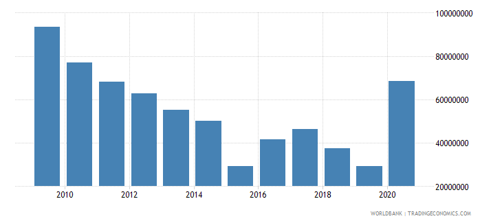 uganda net bilateral aid flows from dac donors denmark us dollar wb data