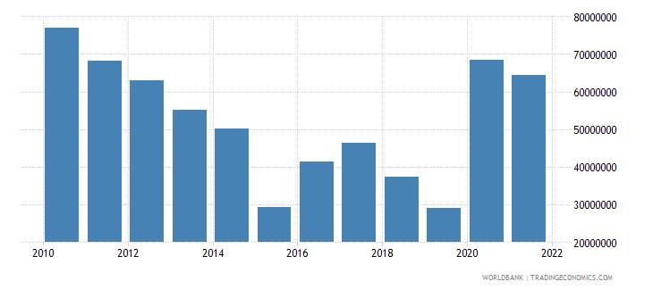 uganda net bilateral aid flows from dac donors denmark us dollar wb data