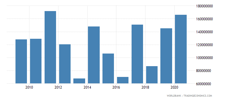 uganda net bilateral aid flows from dac donors european commission us dollar wb data