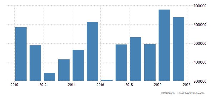 uganda net bilateral aid flows from dac donors finland us dollar wb data