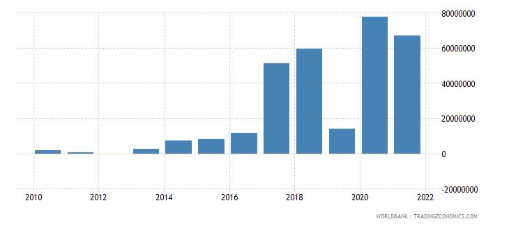 uganda net bilateral aid flows from dac donors france us dollar wb data