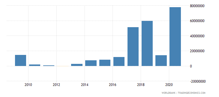 uganda net bilateral aid flows from dac donors france us dollar wb data