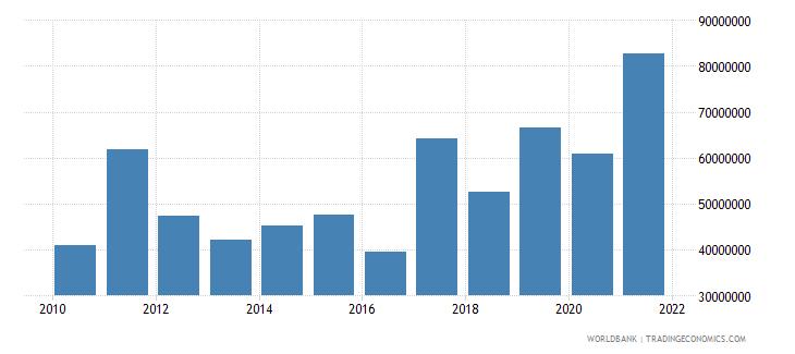 uganda net bilateral aid flows from dac donors germany us dollar wb data