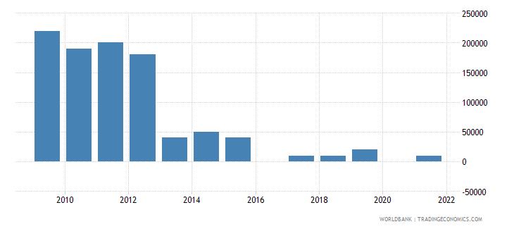 uganda net bilateral aid flows from dac donors greece us dollar wb data