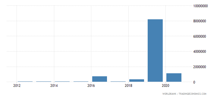 uganda net bilateral aid flows from dac donors hungary current us$ wb data