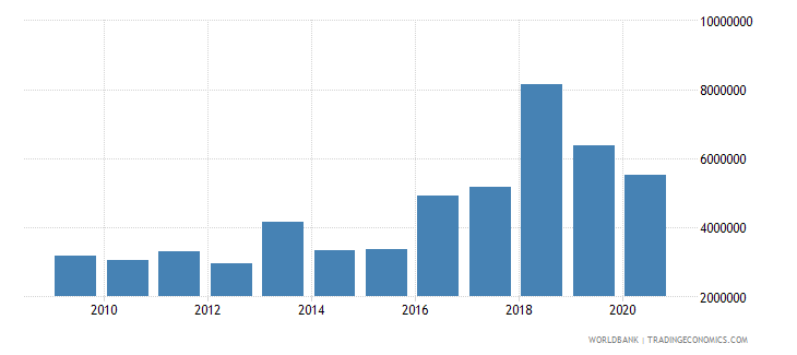 uganda net bilateral aid flows from dac donors iceland current us$ wb data