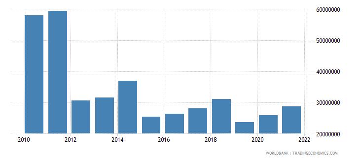 uganda net bilateral aid flows from dac donors ireland us dollar wb data