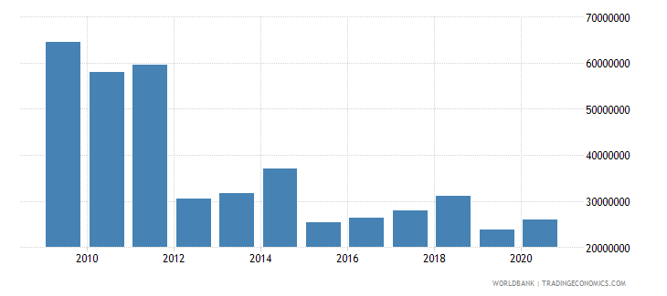 uganda net bilateral aid flows from dac donors ireland us dollar wb data