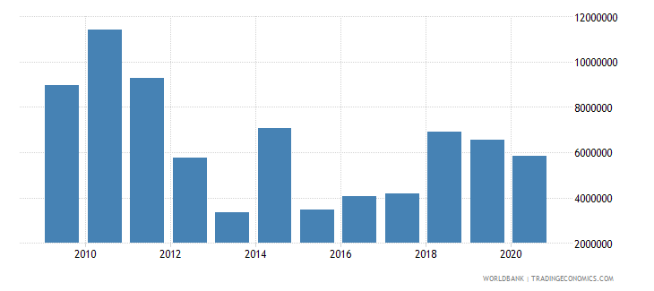 uganda net bilateral aid flows from dac donors italy us dollar wb data