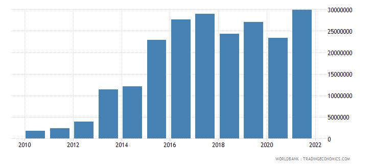 uganda net bilateral aid flows from dac donors korea rep us dollar wb data