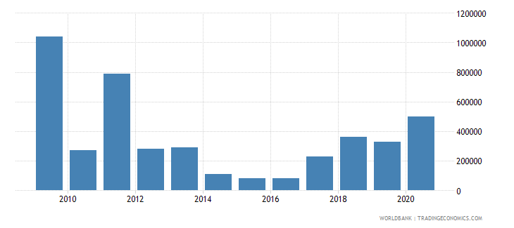 uganda net bilateral aid flows from dac donors luxembourg us dollar wb data