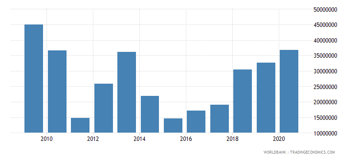 uganda net bilateral aid flows from dac donors netherlands us dollar wb data