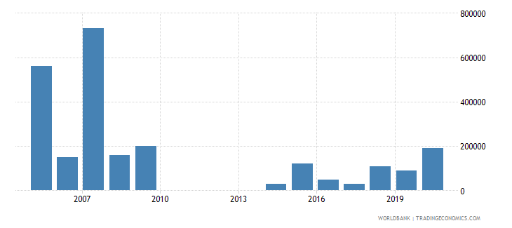 uganda net bilateral aid flows from dac donors new zealand us dollar wb data