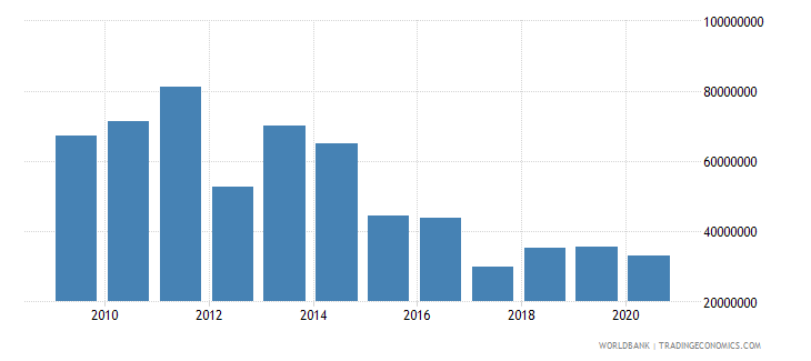 uganda net bilateral aid flows from dac donors norway us dollar wb data